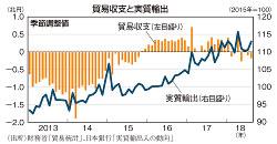 貿易収支と実質輸出