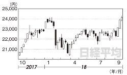 日経平均(2017年10月6日~18年9月28日)