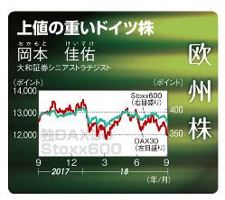 欧州株(株価指数)(2017年9月25日~18年9月28日)