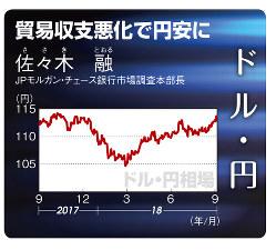 ドル・円(2017年9月25日~18年9月28日)
