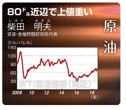 原油(WTI原油価格 期近)(2008年1月18日~18年10月)