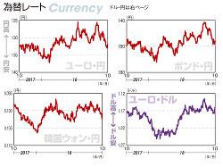 為替レート ユーロ・円、ポンド・円、韓国ウォン・円、ユーロ・ドル(2017年10月2日~18年9月28日)