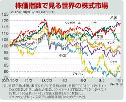 株価指数で見る世界の株式市場(2017年10月2日=100、ドルベース)