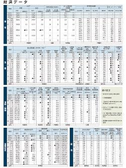 経済データ 世界のGDP・インフレ率、ユーロ圏の主要経済統計、英国の主要経済統計、中国の主要経済統計、日米欧の政策金利推移、米国の主要経済指標、マネー統計全般(2018年10月1日更新:日本時間)