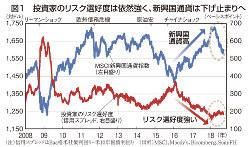 図1 投資家のリスク選好度は依然強く、新興国通貨は下げ止まりへ