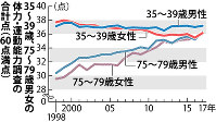 35~39歳、75~79歳男女の体力・運動能力調査の合計点(60点満点)