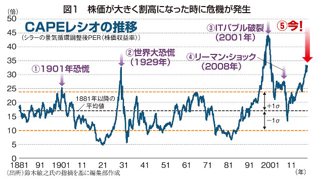 図1 株価が大きく割高になった時に危機が発生