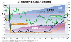 図2 米長期金利上昇と膨らんだ債務残高