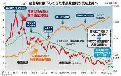 図1 趨勢的に低下してきた米長期金利が反転上昇へ