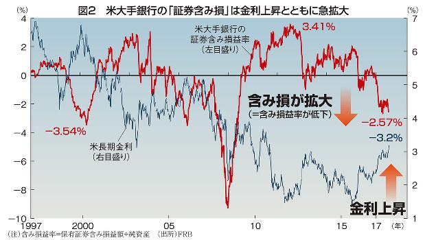 図2 米大手銀行の「証券含み損」は金利上昇とともに急拡大