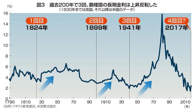 図3 過去200年で3回、覇権国の長期金利は上昇反転した(1830年までは英国、それ以降は米国のデータ)