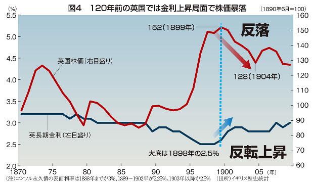 図4 120年前の英国では金利上昇局面で株価暴落