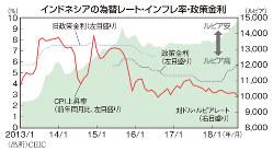 インドネシアの為替レート・インフレ率・政策金利