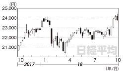 日経平均(2017年10月13日~18年10月5日)