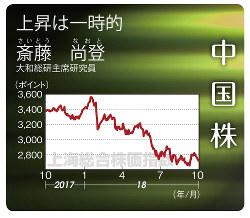 中国株(上海総合指数)(2017年10月9日~18年10月8日)