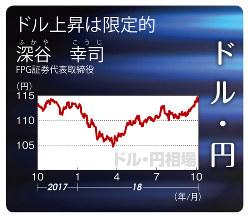 ドル・円(2017年10月2日~18年10月5日)