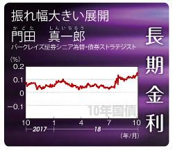 10年国債(2017年10月2日~18年10月5日)