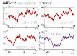 為替レート ユーロ・円、ポンド・円、韓国ウォン・円、ユーロ・ドル(2017年10月9日~18年10月5日)