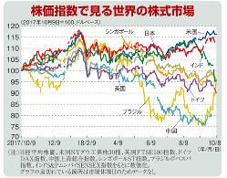 株価指数で見る世界の株式市場(2017年10月9日=100、ドルベース)