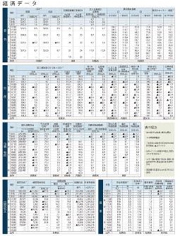 経済データ(日本の景気、生産、消費・物価、国際収支、雇用)(2018年10月9日更新:日本時間)
