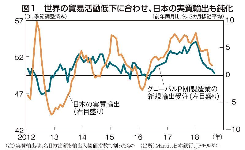 図1 世界の貿易活動低下に合わせ、日本の実質輸出も鈍化