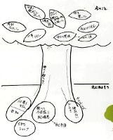 ライフストーリーワークで木野さんが描いた絵。今の気持ちや根底にある思いなどを木に見立てる