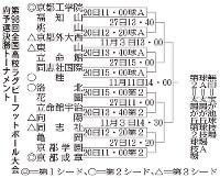 第98回全国高校ラグビーフットボール大会京都府予選決勝トーナメントの組み合わせ