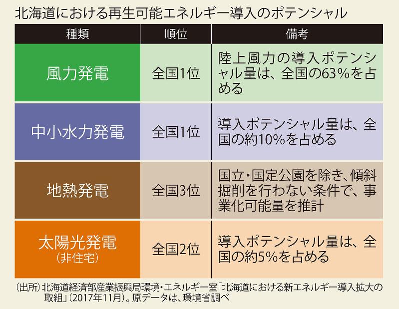 北海道における再生可能エネルギー導入のポテンシャル