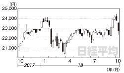 日経平均(2017年10月13日~18年10月12日)