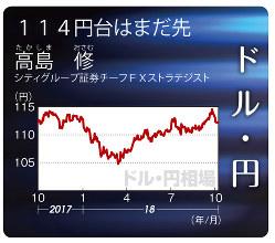 ドル・円(2017年10月9日~18年10月15日)