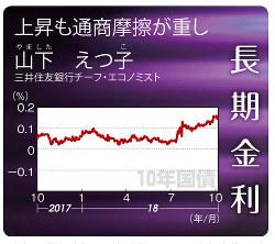 10年国債(2017年10月9日~18年10月13日)