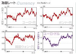 為替レート ユーロ・円、ポンド・円、韓国ウォン・円、ユーロ・ドル(2017年10月16日~18年10月12日)