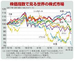 株価指数で見る世界の株式市場(2017年10月16日=100、ドルベース)