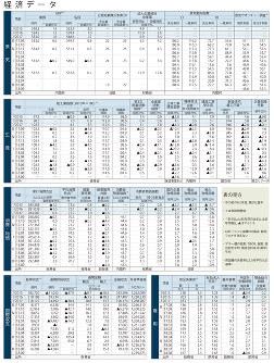 経済データ(日本の景気、生産、消費・物価、国際収支、雇用)(2018年10月15日更新:日本時間)