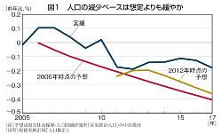 図1 人口の減少ペースは想定よりも緩やか
