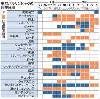 東京パラリンピックの競技日程
