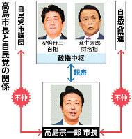 高島市長と自民党の関係