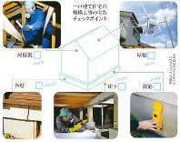 一戸建て住宅の修繕工事の主なチェックポイント