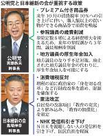 公明党と日本維新の会が重視する政策