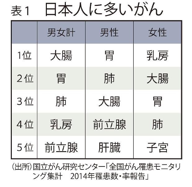 表1 日本人に多いがん