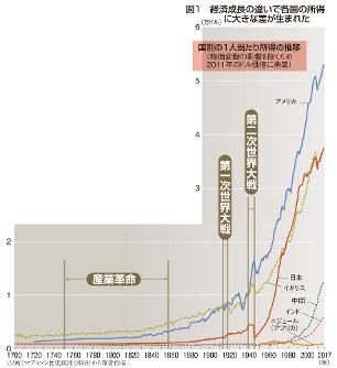 図1 経済成長の違いで各国の所得に大きな差が生まれた