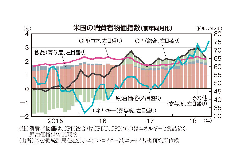 米国の消費者物価指数(前年同月比)