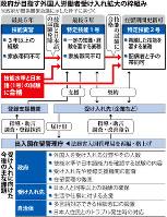 【上】政府が目指す外国人労働者受け入れ拡大の枠組み【下】受け入れに向けた今後の主な課題