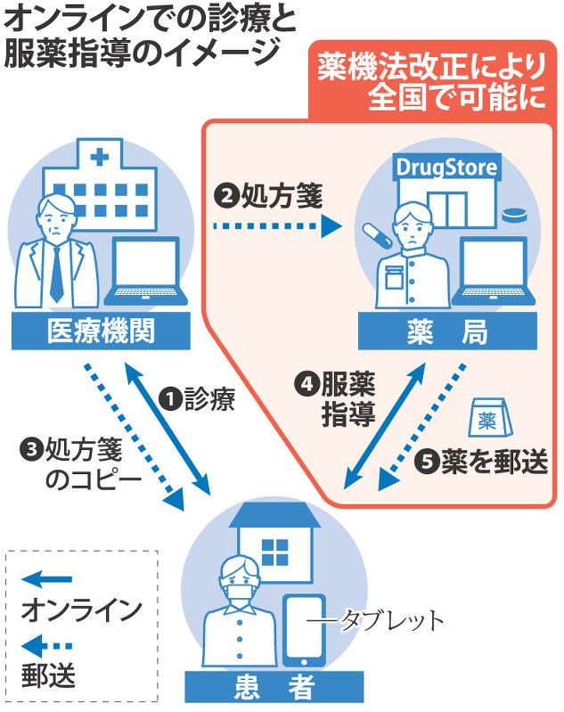 厚労省:医師処方薬、配送可能に - 毎日新聞