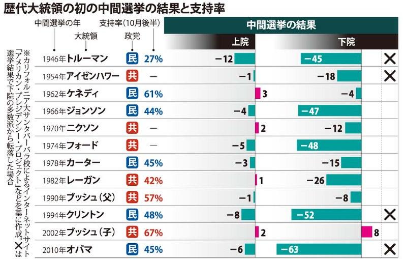 米中間選挙:「定説」通り、与党苦戦 - 毎日新聞