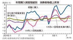 年間購入頻度階級別 消費者物価上昇率