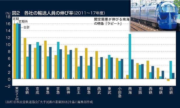 図2 各社の輸送人員の伸び率(2011~17年度)