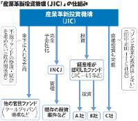 「産業革新投資機構(JIC)」の仕組み