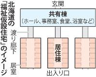 北海道の「福祉仮設住宅」のイメージ