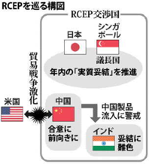RCEP:年内妥結断念へ 印、中国...